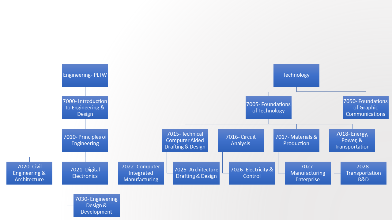 Course Offerings Cumberland Valley School District